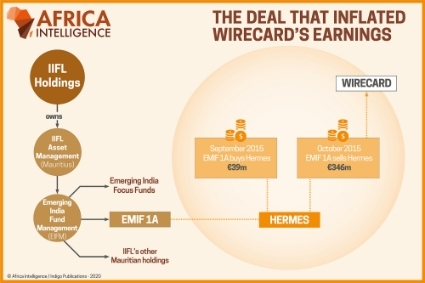 The deal that inflated wiredcard's earnings.