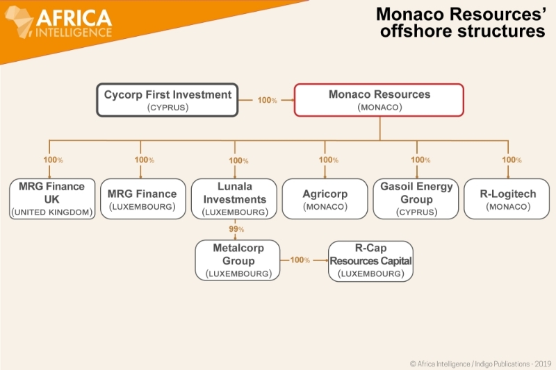 Monaco Resources' offshore structures