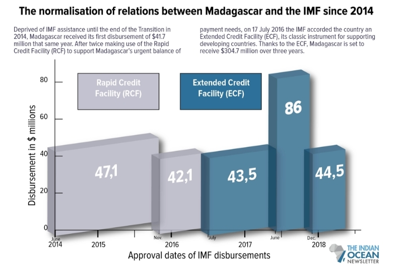 The normalisation of relations between Madagascar and the IMF since 2014